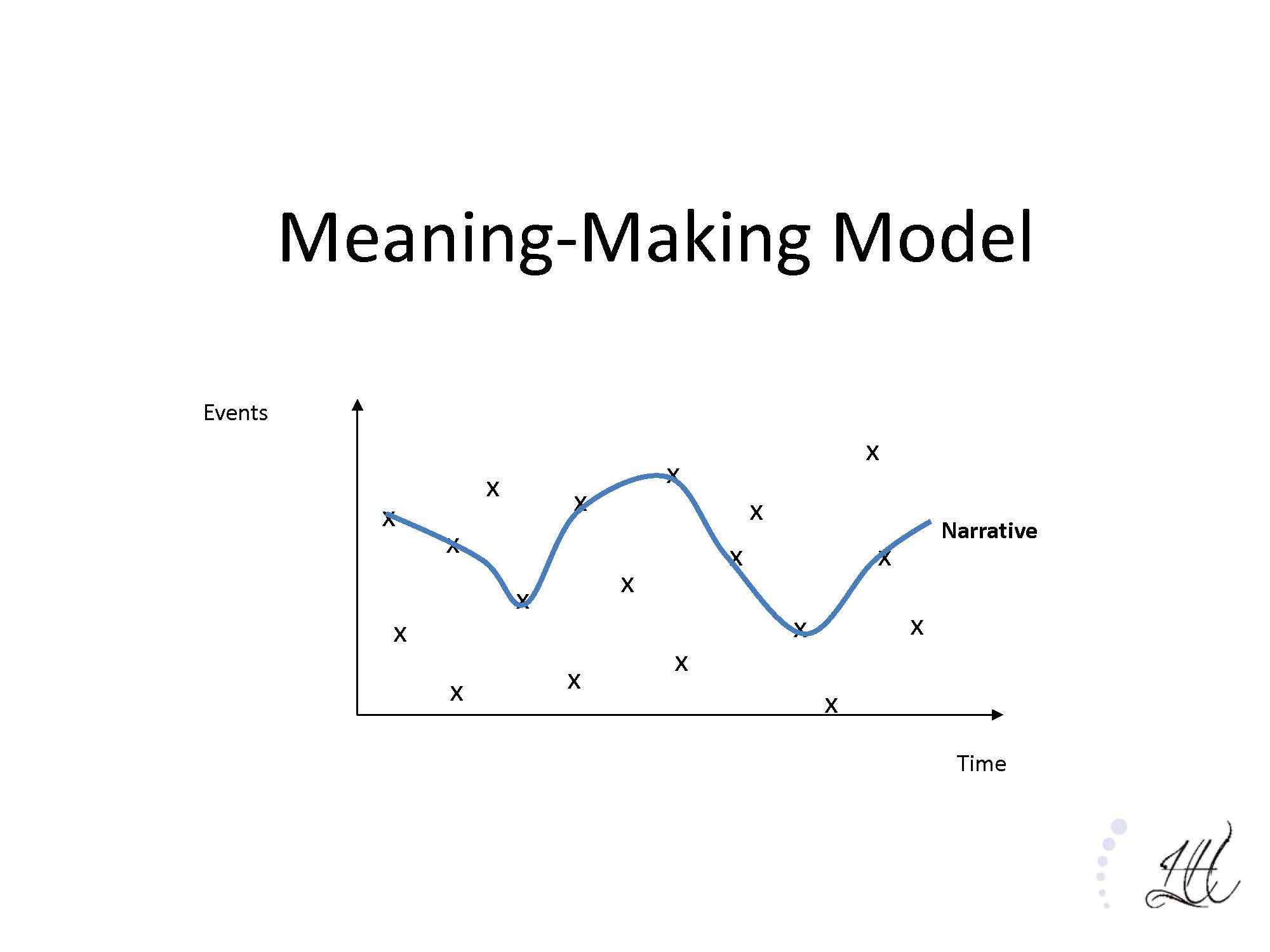 Meaning-Making Model